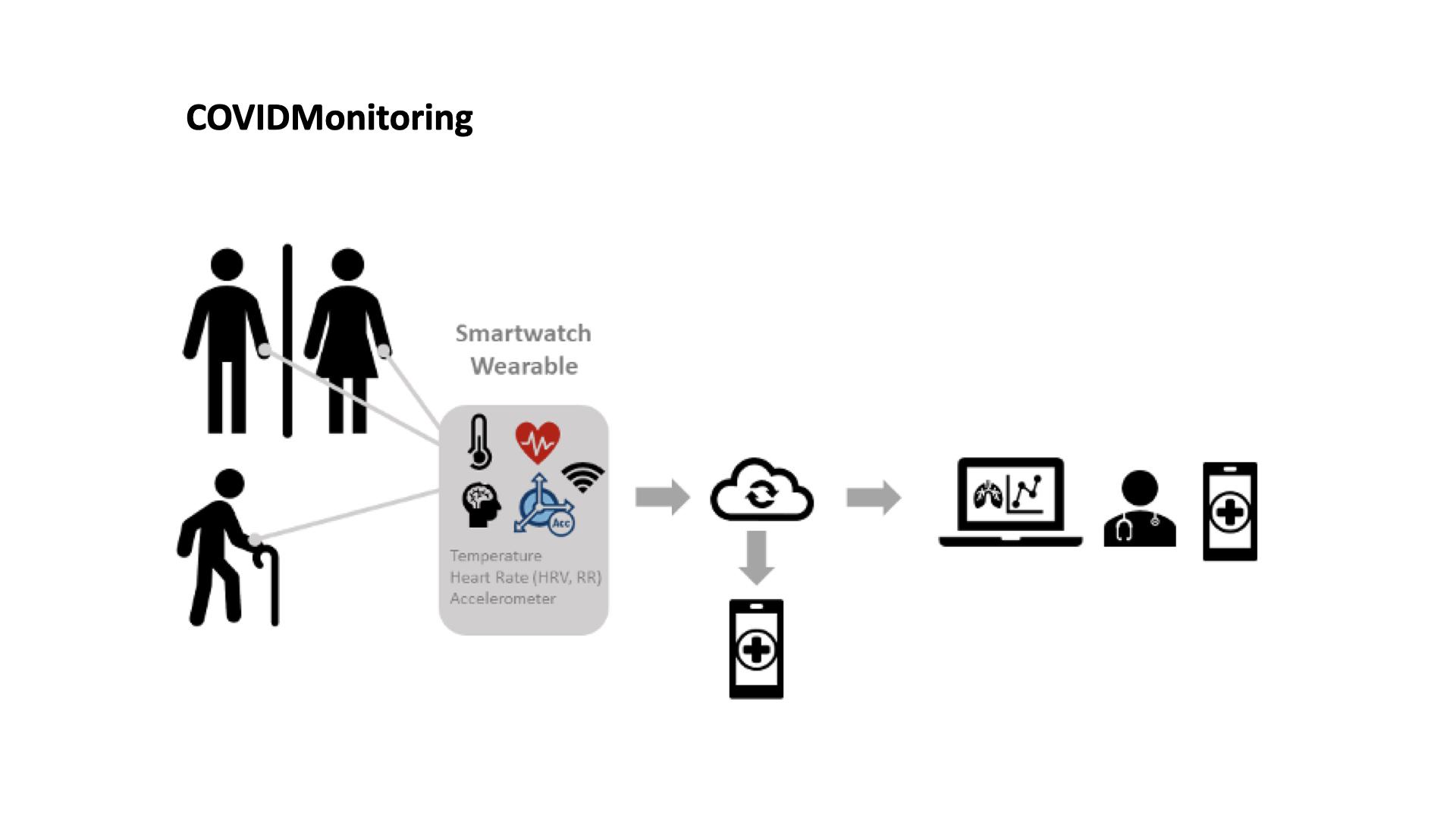 Health Cluster Portugal – COVIDMonitoring para monitorização digital à distância
