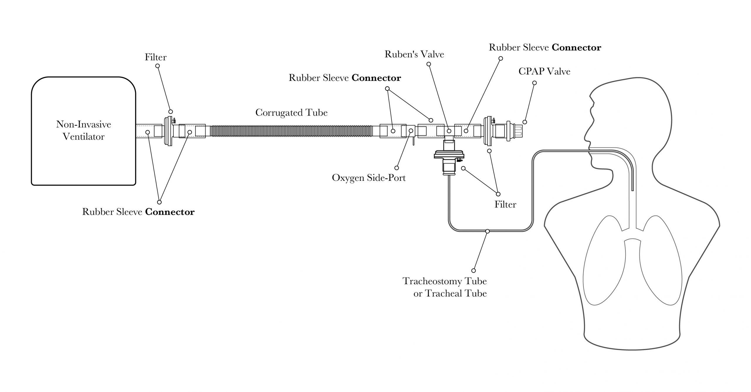 Conversão de Ventiladores Não Invasivos para Ventilação Invasiva